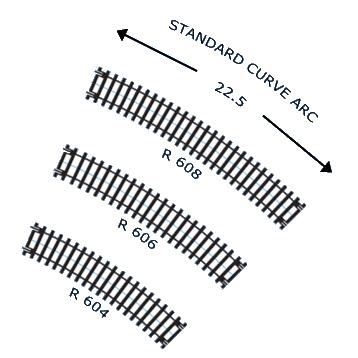 Standard Curve Radius Track